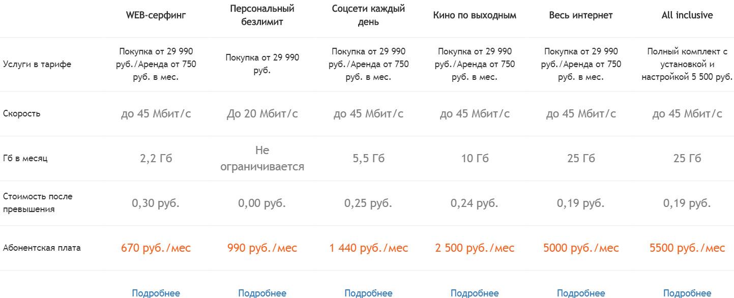 Тарифы на использование спутникового интернета от Ростелеком