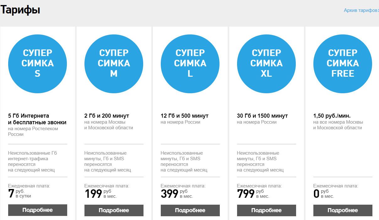 Тарифы на пользование мобильной связью, на примере города Москва